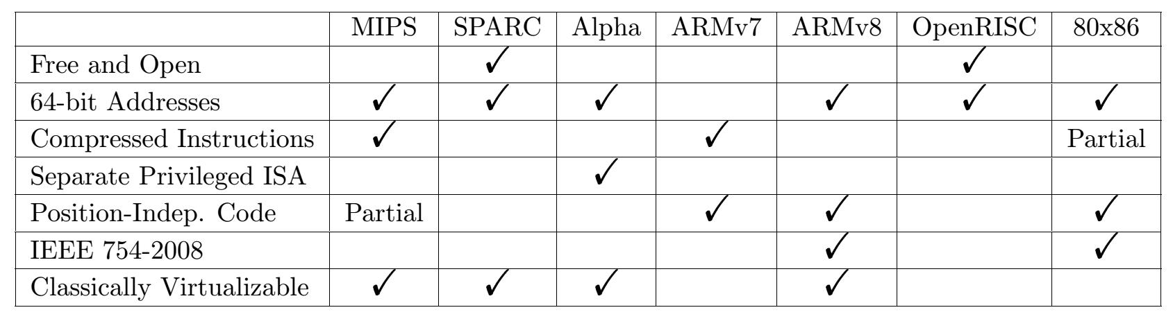 Risc V Instruction Sets