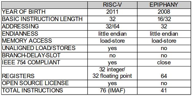 RISC-V Instruction Sets