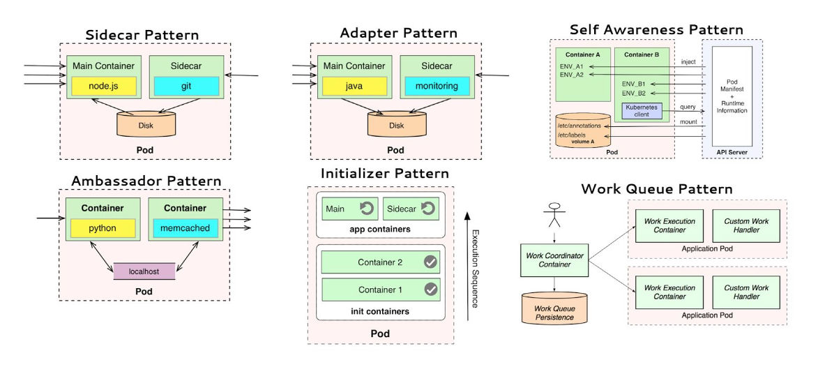 Design Patterns For Microservices And Containers