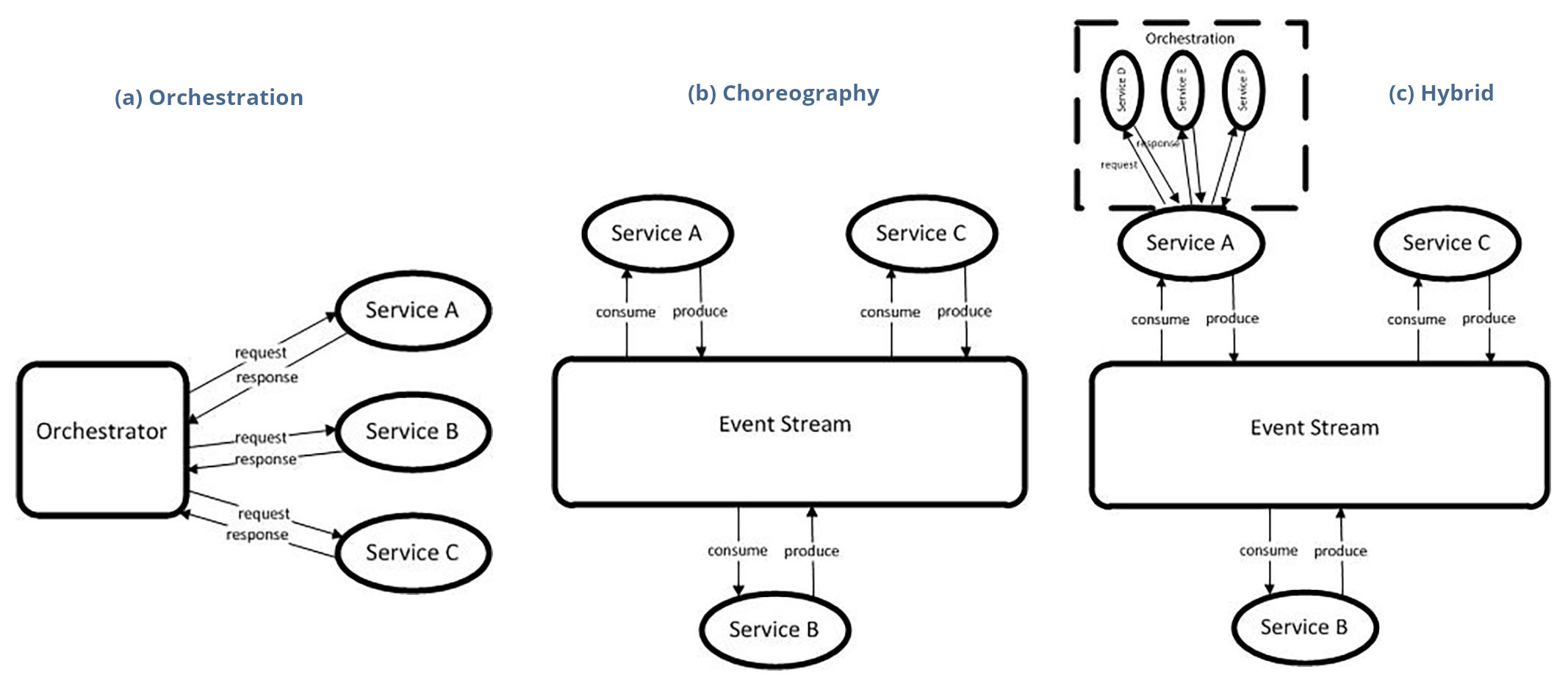 Inter-Service Communication for Microservices
