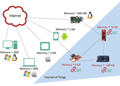 IoT Operating Systems