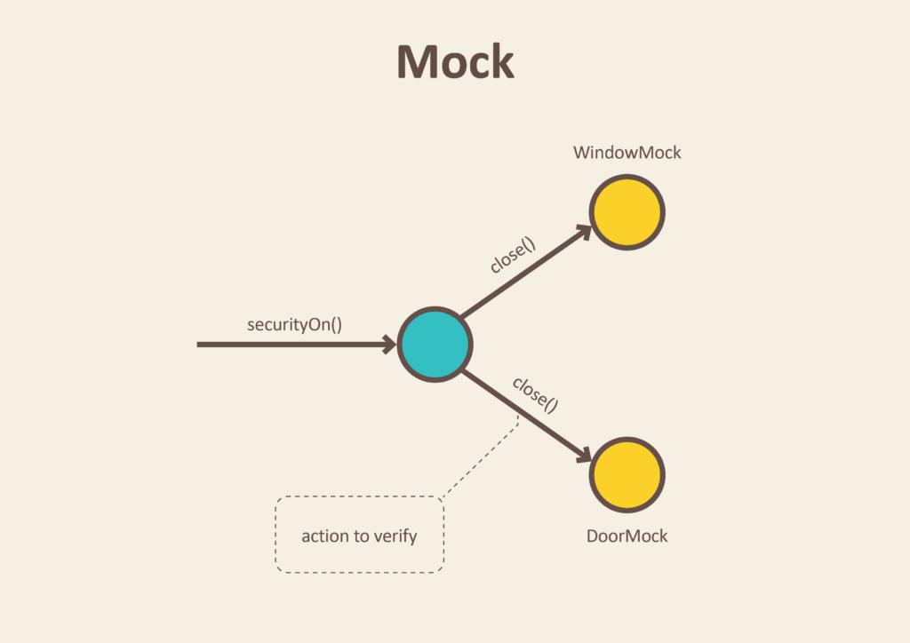 Mock Testing