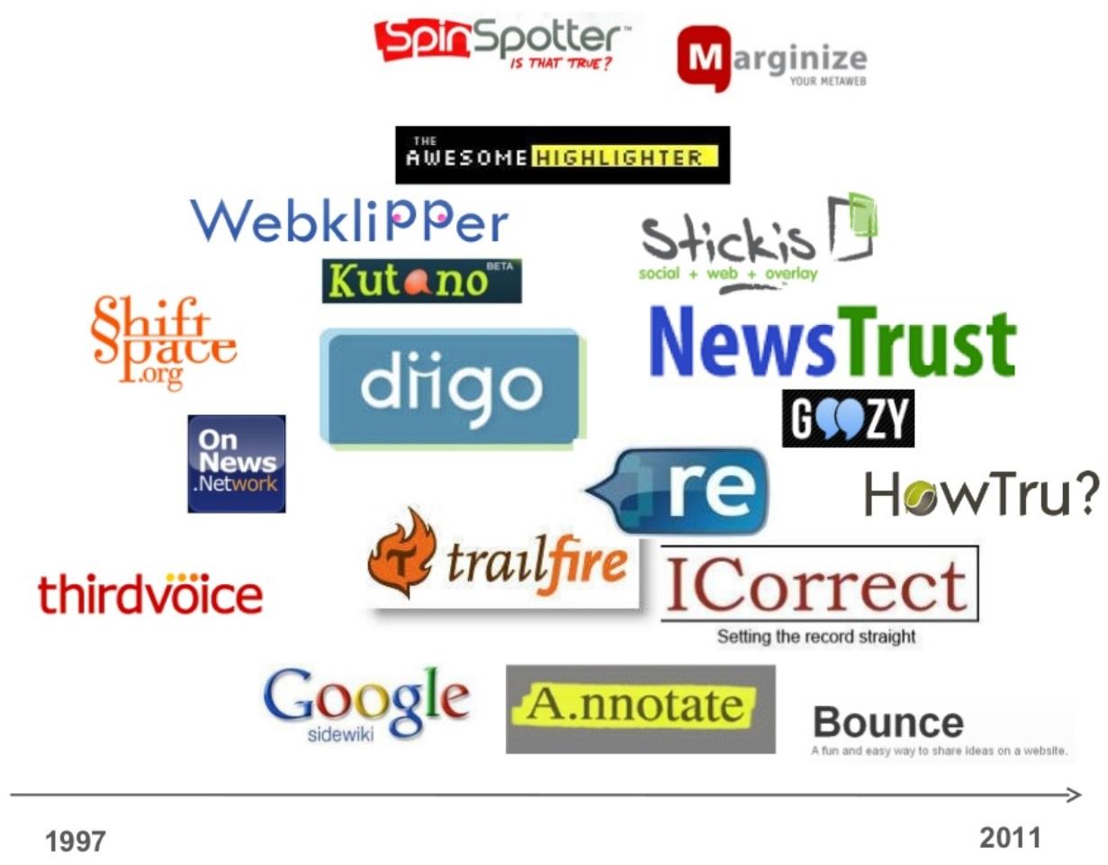 Web Annotation