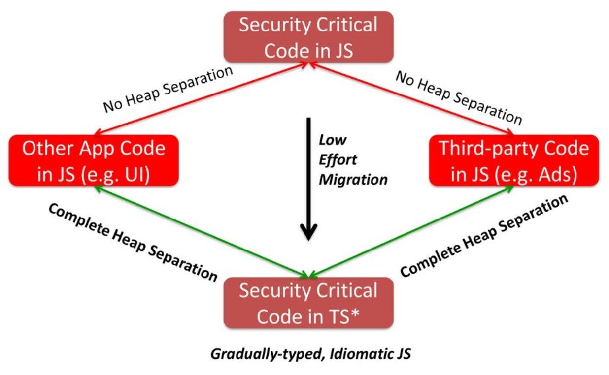 JavaScript to TypeScript Migration