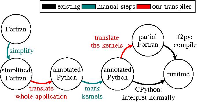 Transpiler