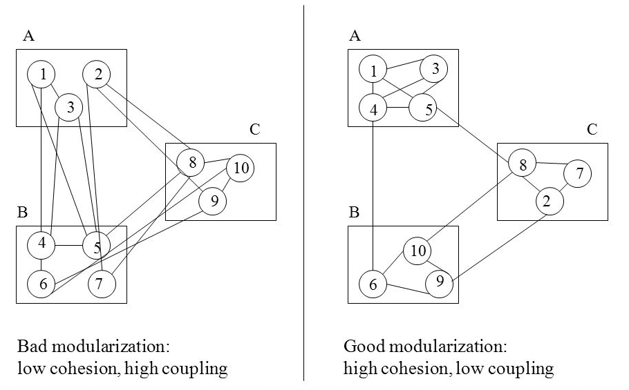Cohesion Vs Coupling