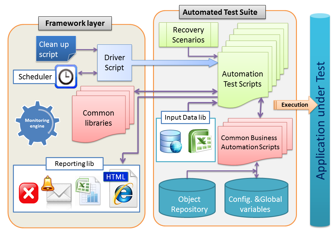 Test Frameworks
