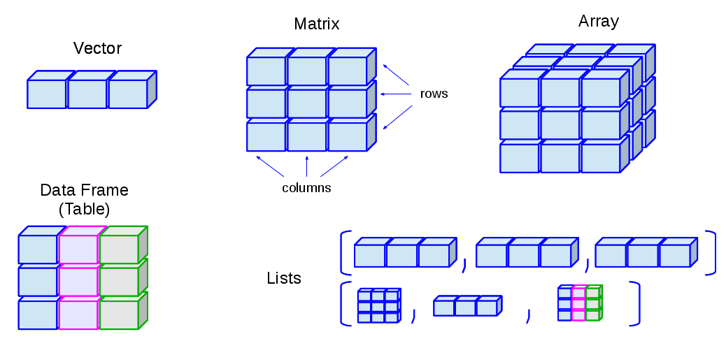 Data structure & abstract data type ppt download.