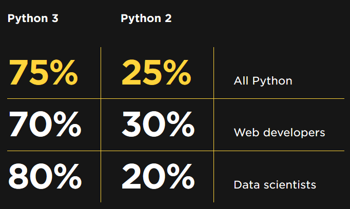 Python 2 vs 3
