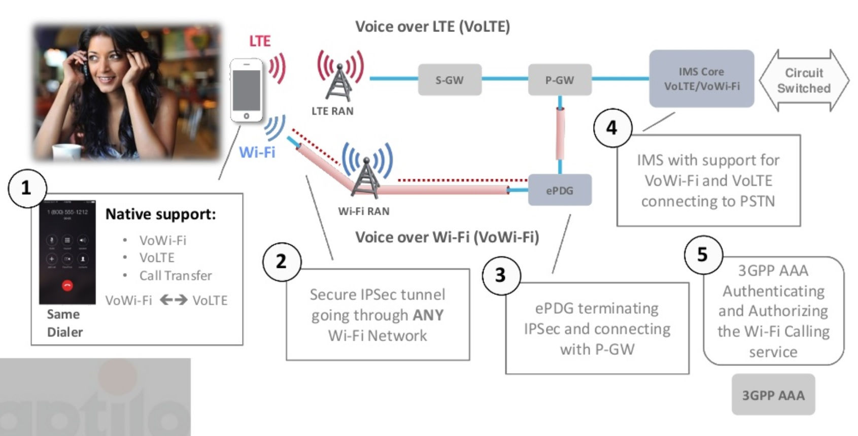 Wi Fi Calling As Well Voice Over Ip Work Diagram On Network With Fax Architecture For Source Terve 2015 Slide 22