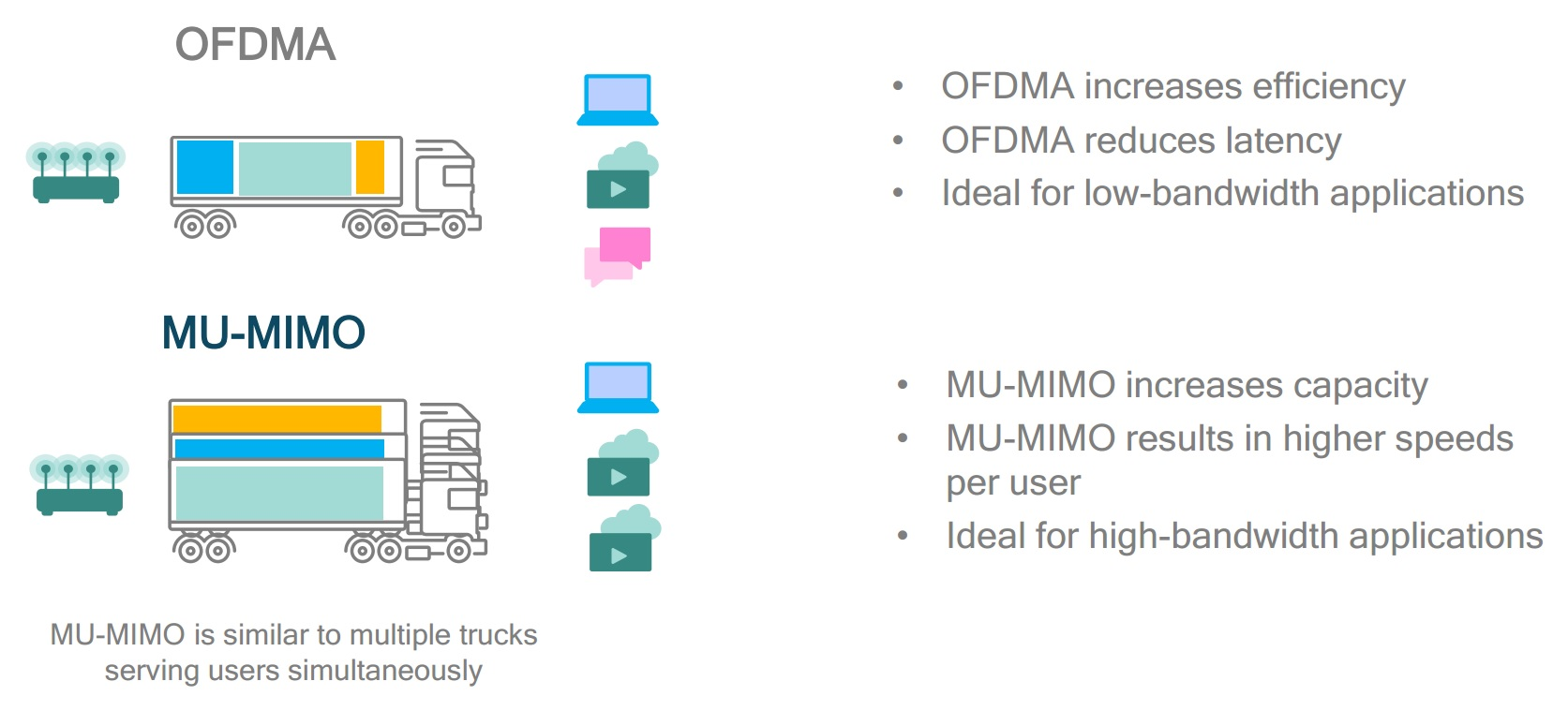 Ieee 80211ax Mimo Wiring Diagram Ofdma And Mu Complement Each Other Source Qualcomm 2016 Slide 18