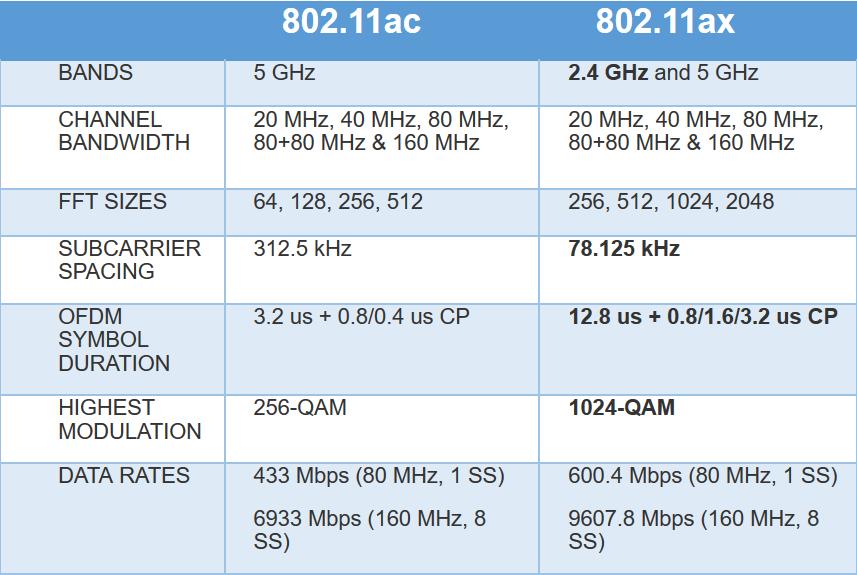 IEEE 802.11ax
