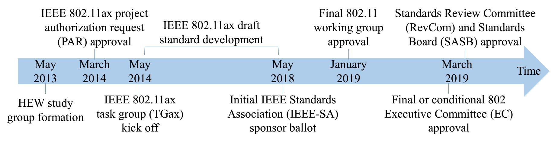 IEEE 802 11ax