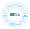 The ecosystem of NFC Forum. Source: NFC Forum 2020.